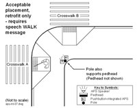 Figure 6-39. Acceptable placement for pushbutton-integrated APS, only when installing in a retrofit situation on an existing pole (if APS cannot be separated, there will need to be a speech pushbutton information message and speech WALK message to prevent ambiguity)