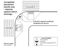 Figure 6-40. Acceptable placement for pushbutton-integrated APS, only when installing in a retrofit situation on an existing pole (if APS cannot be separated, there will need to be a speech pushbutton information message and WALK message to prevent ambiguity)