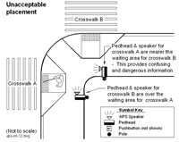 Figure 6-49. Unacceptable placement for pedhead-mounted speakers, regardless of how speakers are aimed
