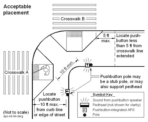 Figure 6-9. Acceptable placement for pushbutton-integrated APS