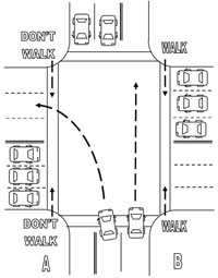 Figure 7-10. Illustration of pedestrian signals at an intersection with split phasing