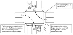 Figure D-11. Leading protected left turns can mislead blind pedestrians
