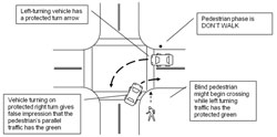 Figure D-12. Protected right turn phase can mislead blind pedestrians